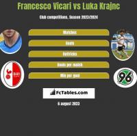 Francesco Vicari vs Luka Krajnc h2h player stats