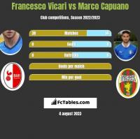 Francesco Vicari vs Marco Capuano h2h player stats