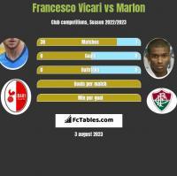 Francesco Vicari vs Marlon h2h player stats