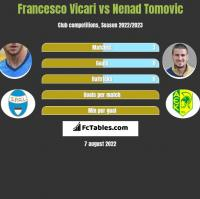 Francesco Vicari vs Nenad Tomovic h2h player stats