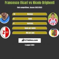 Francesco Vicari vs Nicolo Brighenti h2h player stats