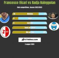 Francesco Vicari vs Radja Nainggolan h2h player stats