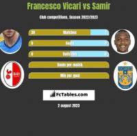 Francesco Vicari vs Samir h2h player stats
