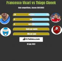 Francesco Vicari vs Thiago Cionek h2h player stats