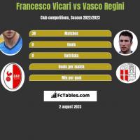 Francesco Vicari vs Vasco Regini h2h player stats