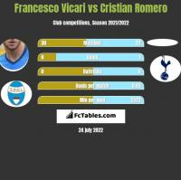 Francesco Vicari vs Cristian Romero h2h player stats