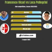 Francesco Vicari vs Luca Pellegrini h2h player stats