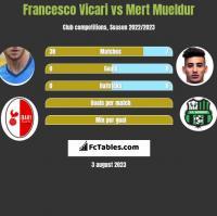 Francesco Vicari vs Mert Mueldur h2h player stats