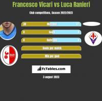 Francesco Vicari vs Luca Ranieri h2h player stats