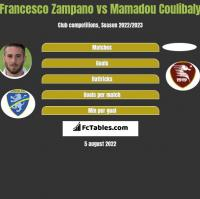 Francesco Zampano vs Mamadou Coulibaly h2h player stats