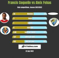 Francis Coquelin vs Aleix Febas h2h player stats