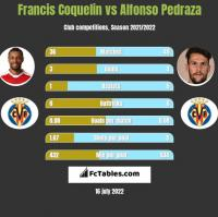 Francis Coquelin vs Alfonso Pedraza h2h player stats