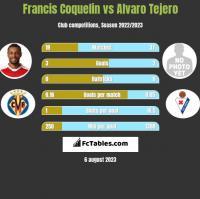 Francis Coquelin vs Alvaro Tejero h2h player stats