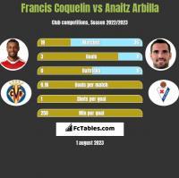 Francis Coquelin vs Anaitz Arbilla h2h player stats