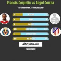 Francis Coquelin vs Angel Correa h2h player stats