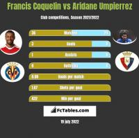 Francis Coquelin vs Aridane Umpierrez h2h player stats