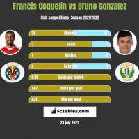 Francis Coquelin vs Bruno Gonzalez h2h player stats