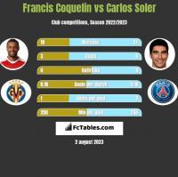 Francis Coquelin vs Carlos Soler h2h player stats