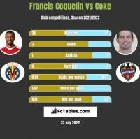 Francis Coquelin vs Coke h2h player stats