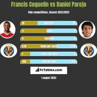 Francis Coquelin vs Daniel Parejo h2h player stats