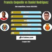 Francis Coquelin vs Daniel Rodriguez h2h player stats