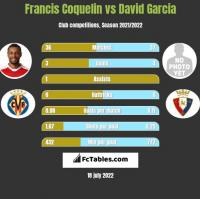 Francis Coquelin vs David Garcia h2h player stats