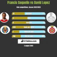 Francis Coquelin vs David Lopez h2h player stats