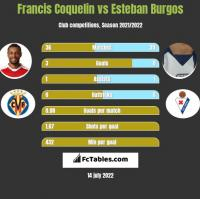 Francis Coquelin vs Esteban Burgos h2h player stats
