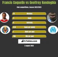 Francis Coquelin vs Geoffrey Kondogbia h2h player stats