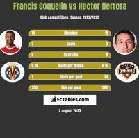 Francis Coquelin vs Hector Herrera h2h player stats