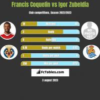 Francis Coquelin vs Igor Zubeldia h2h player stats