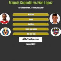 Francis Coquelin vs Ivan Lopez h2h player stats
