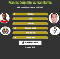Francis Coquelin vs Ivan Ramis h2h player stats