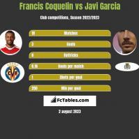 Francis Coquelin vs Javi Garcia h2h player stats