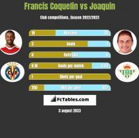 Francis Coquelin vs Joaquin h2h player stats