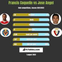 Francis Coquelin vs Jose Angel h2h player stats