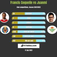 Francis Coquelin vs Juanmi h2h player stats