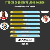 Francis Coquelin vs Jules Kounde h2h player stats