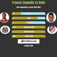 Francis Coquelin vs Koke h2h player stats