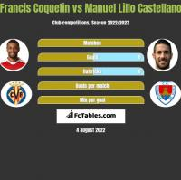 Francis Coquelin vs Manuel Lillo Castellano h2h player stats