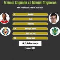 Francis Coquelin vs Manuel Trigueros h2h player stats