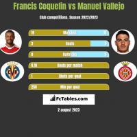 Francis Coquelin vs Manuel Vallejo h2h player stats