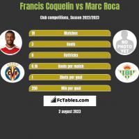 Francis Coquelin vs Marc Roca h2h player stats