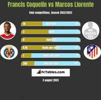 Francis Coquelin vs Marcos Llorente h2h player stats