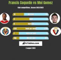Francis Coquelin vs Moi Gomez h2h player stats