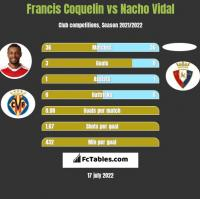 Francis Coquelin vs Nacho Vidal h2h player stats