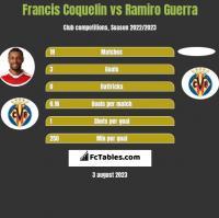 Francis Coquelin vs Ramiro Guerra h2h player stats