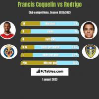 Francis Coquelin vs Rodrigo h2h player stats