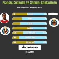Francis Coquelin vs Samuel Chukwueze h2h player stats