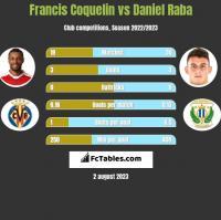 Francis Coquelin vs Daniel Raba h2h player stats